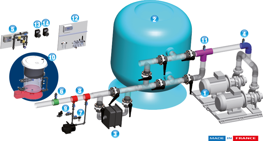 The Easiflo System Generates A Consistent Halogenated Solution Concentration Between 1 2 And Available Chlorine At Bar Depending On Selected